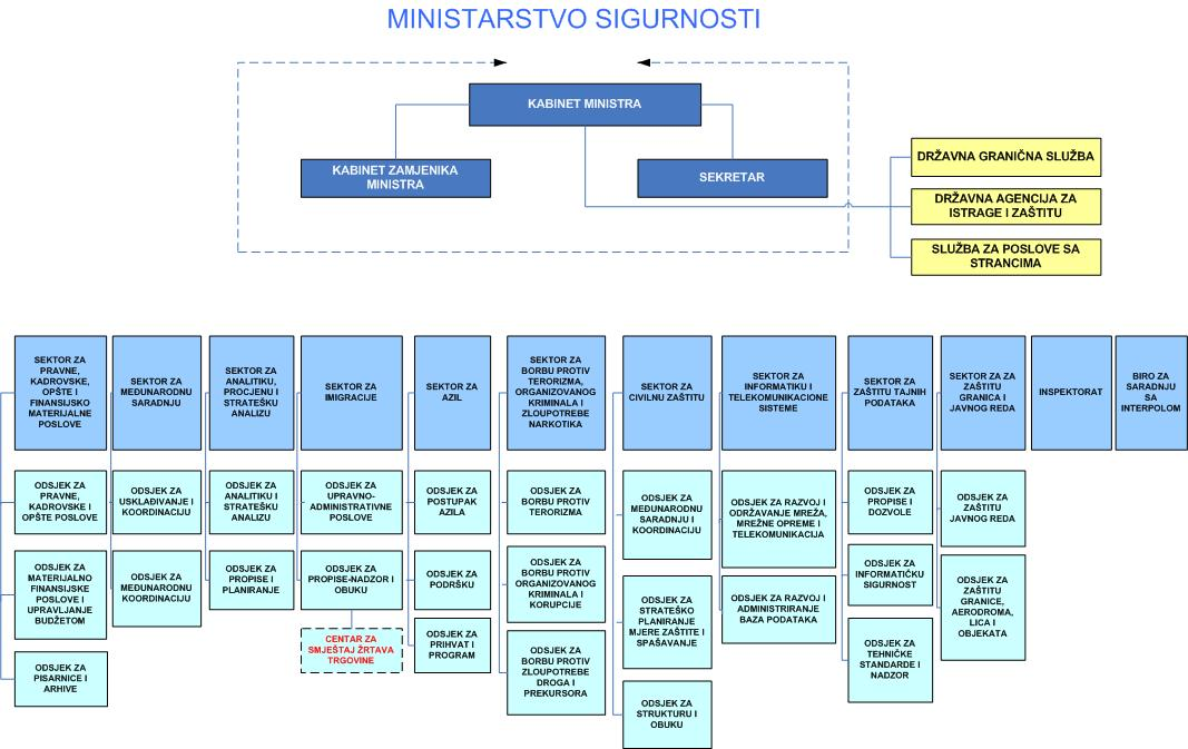 BH_Organizational chart - Ministry of Security.jpg